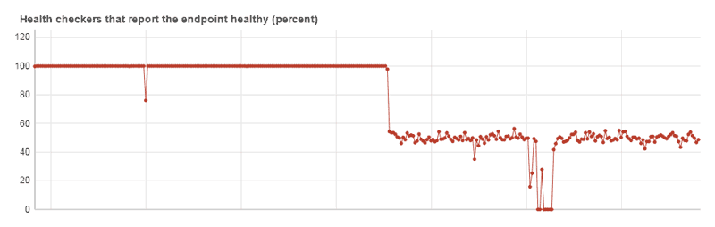 Screenshot of Amazon Route 53 health check graph